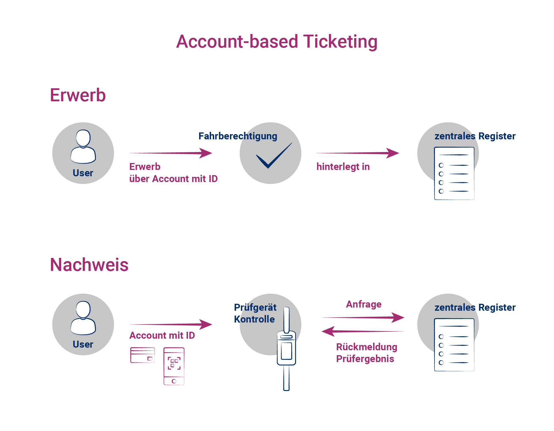 Prozessabbildung Acccount-based Ticketing